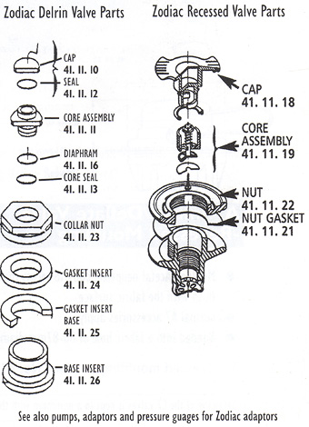 Zodiac inflatable boat valve advice guide the full stock of parts can be found at polymarineshop ccuart Images